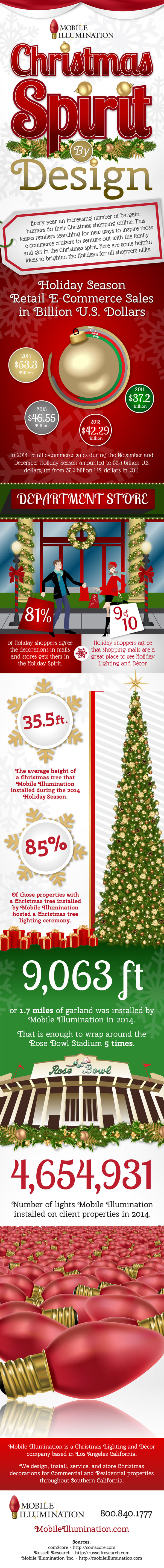 INFOGRAPHIC: Christmas Spirit By Design